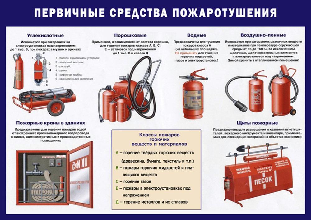 правила тушения пожаров конспект подобранное термобелье